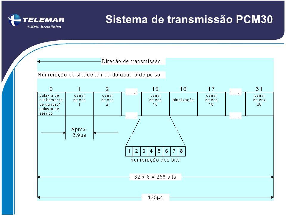 Sistema de transmissão PCM30