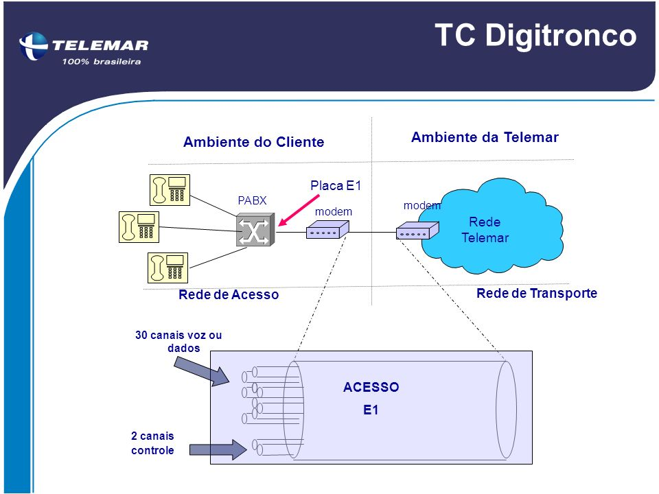TC Digitronco Ambiente da Telemar Ambiente do Cliente Placa E1