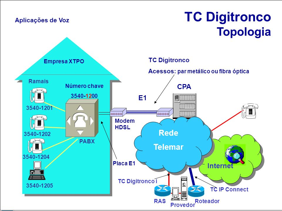 TC Digitronco Topologia