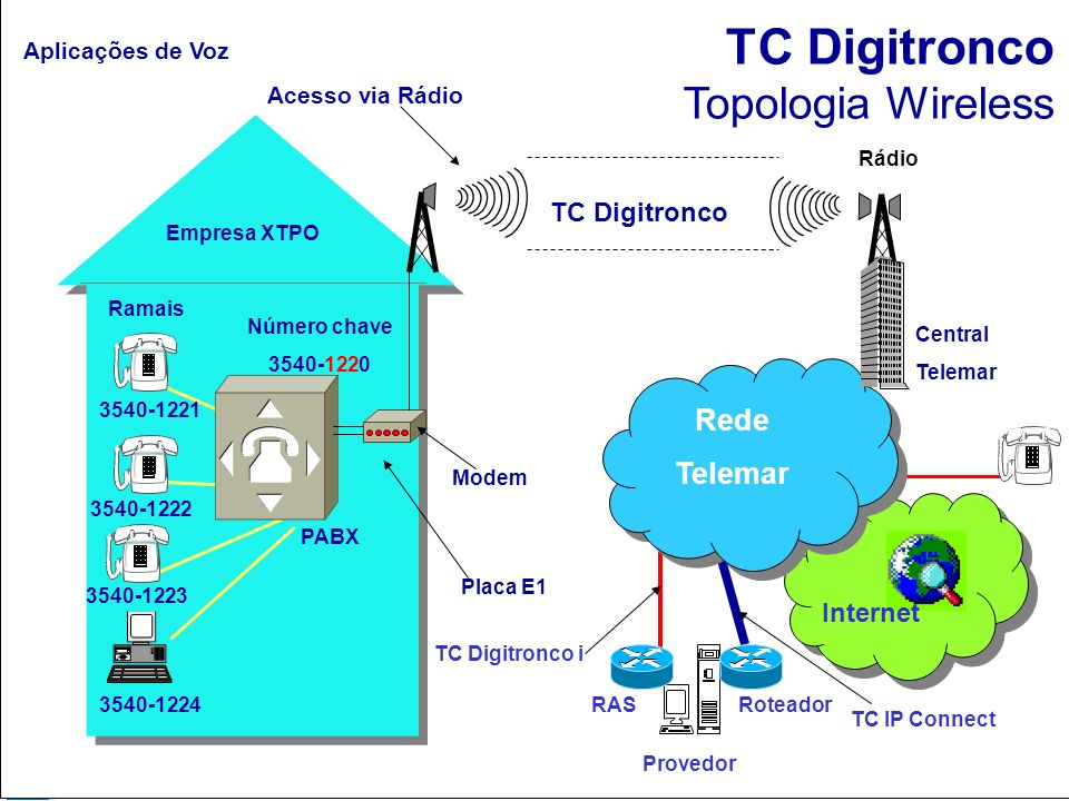 TC Digitronco Topologia Wireless