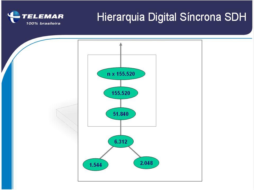 Hierarquia Digital Síncrona SDH