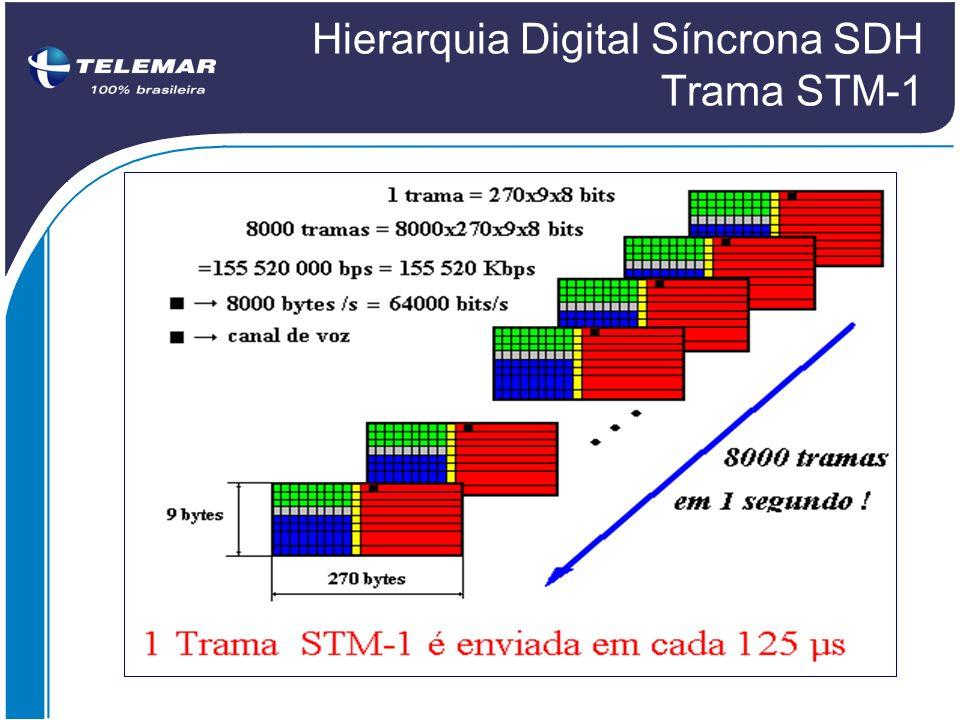 Hierarquia Digital Síncrona SDH Trama STM-1