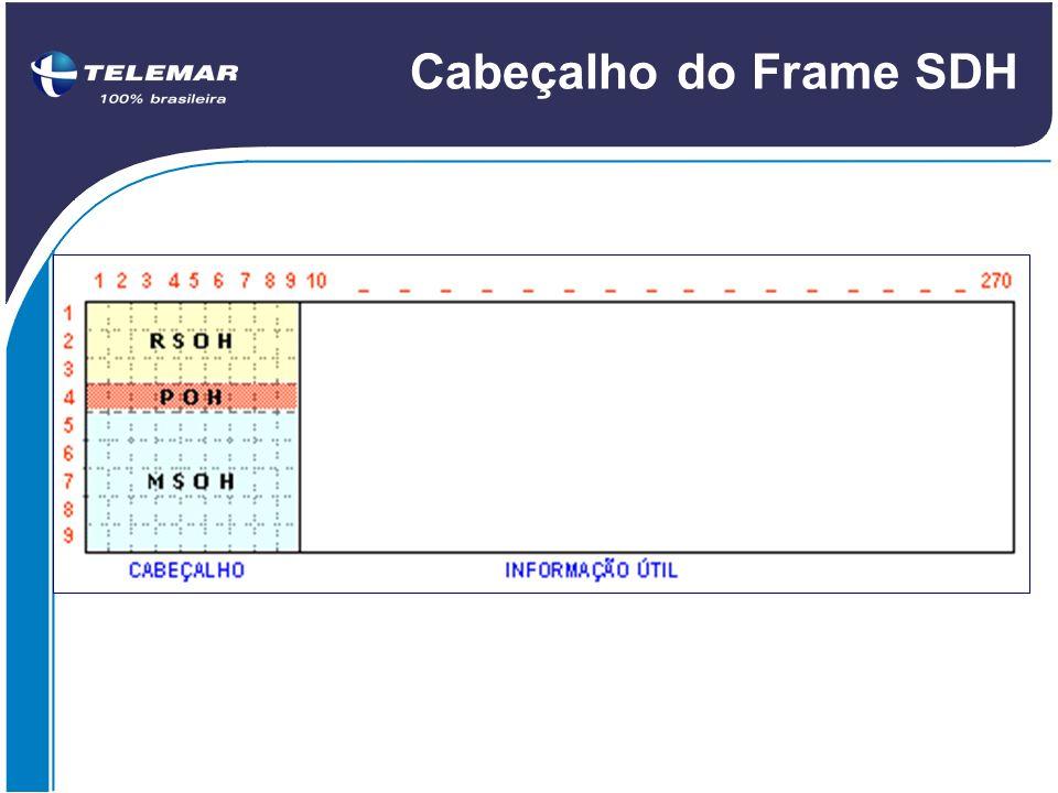 Cabeçalho do Frame SDH O cabeçalho (overhead) é composto por 3 tipos de estruturas: