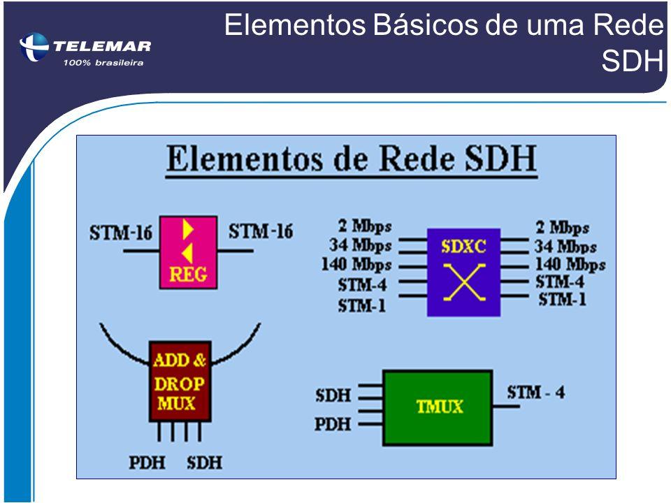 Elementos Básicos de uma Rede SDH
