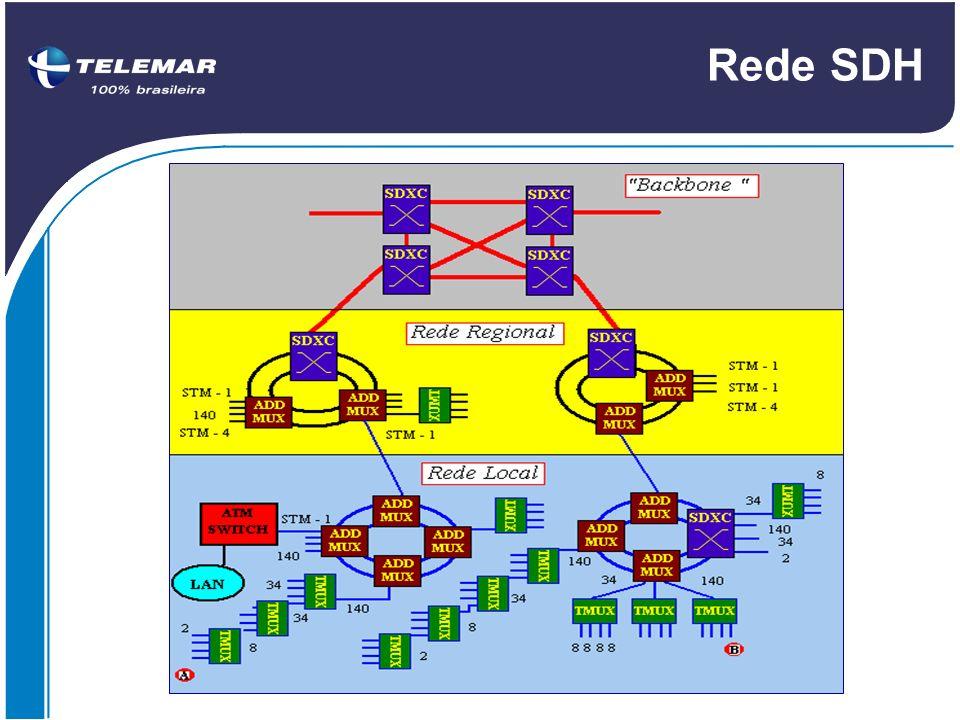 Rede SDH 4.6 Rede SDH. A figura apresenta uma configuração típica de uma Rede SDH .
