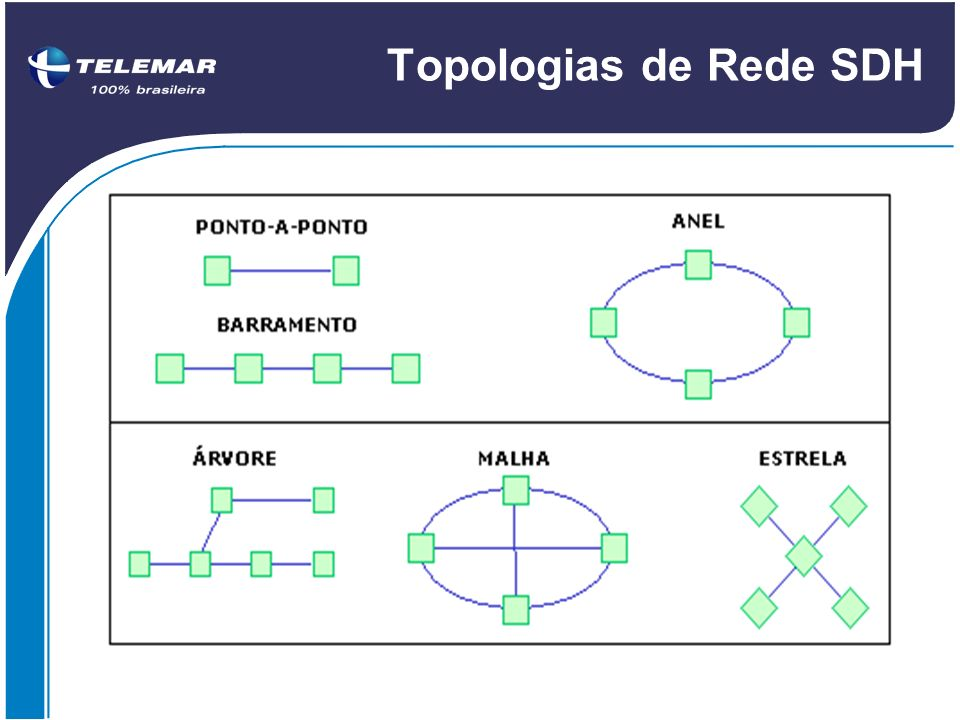 Topologias de Rede SDH 4.7 Topologias de Rede