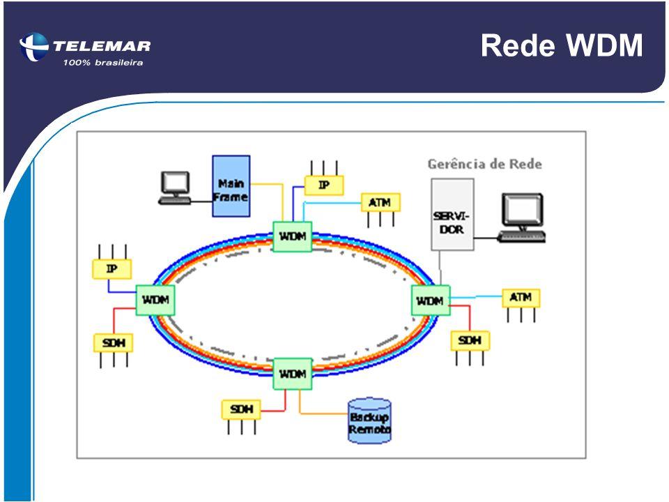 Rede WDM 5. 2 Composição da Rede WDM Uma rede WDM é composta por: