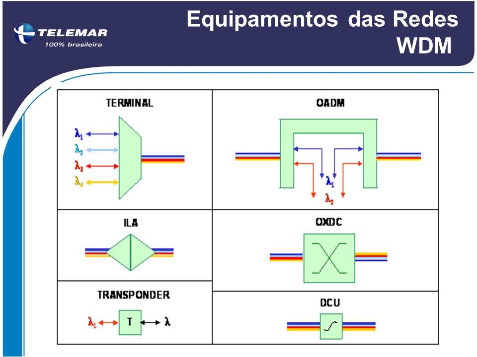 Equipamentos das Redes WDM