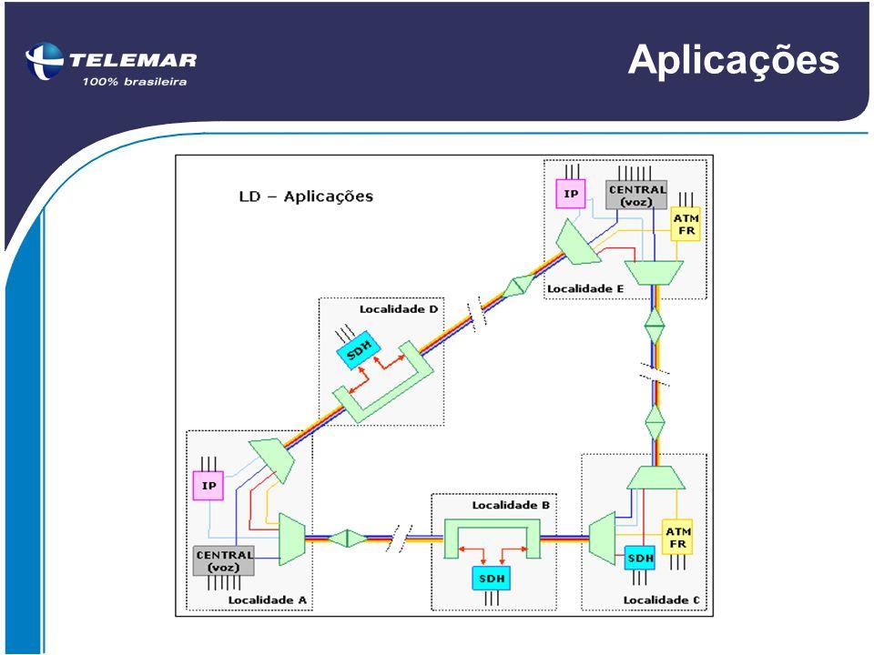 Aplicações 5.6 Aplicações das Redes WDM
