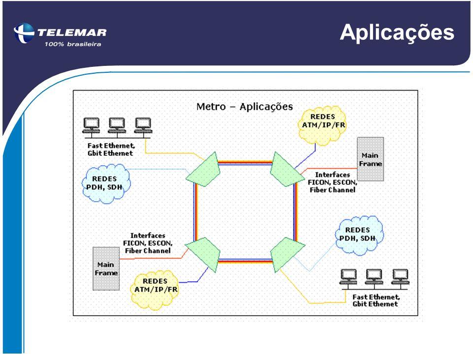 Aplicações Aplicações em Redes Metropolitanas ( Metro )
