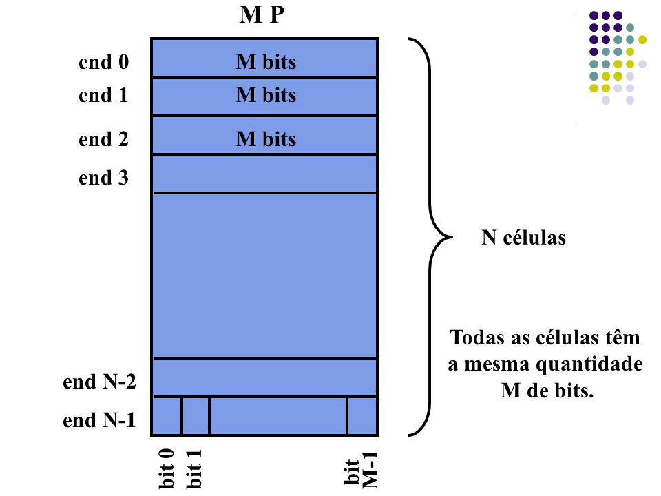 M P end 0 M bits end 1 M bits end 2 M bits end 3 N células