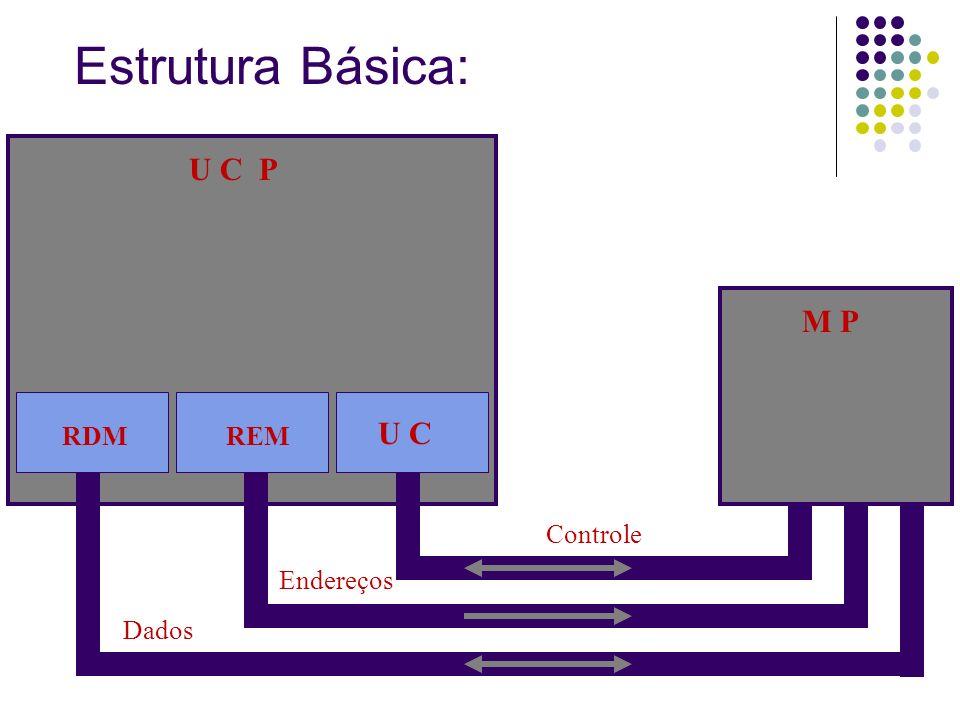 Estrutura Básica: U C P M P U C RDM REM Controle Endereços Dados