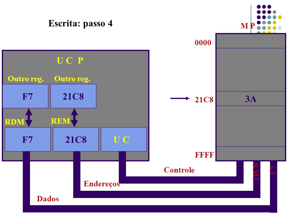 Escrita: passo 4 21C8 U C P 21C8 F7 3A F7 21C8 U C M P 0000 Outro reg.