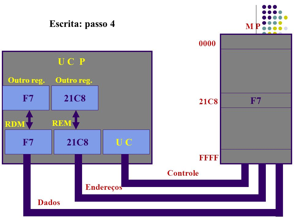 Escrita: passo 4 21C8 U C P 21C8 F7 F7 F7 21C8 U C M P 0000 Outro reg.