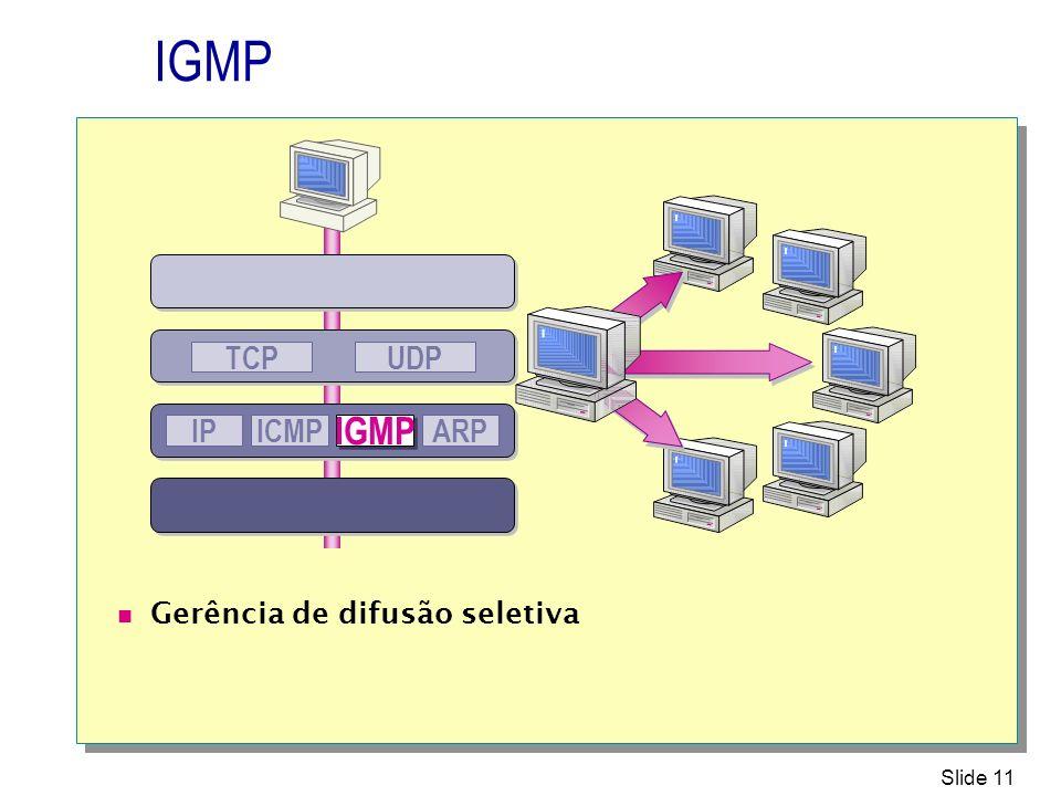 IGMP UDP TCP IP ICMP IGMP ARP Gerência de difusão seletiva