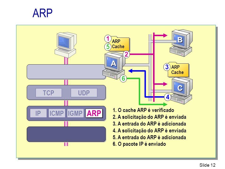 ARP ARP B A C UDP TCP IP ICMP IGMP 1 5 2 3 6 4