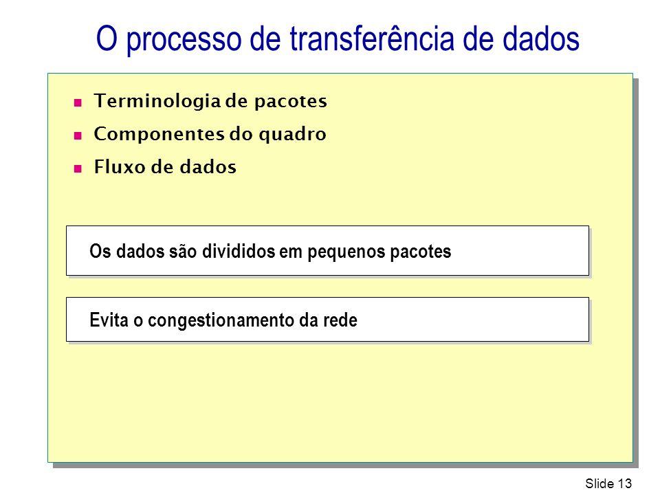 O processo de transferência de dados