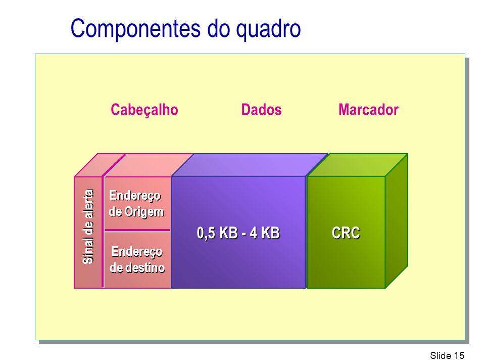 Componentes do quadro Cabeçalho Dados Marcador 0,5 KB - 4 KB CRC