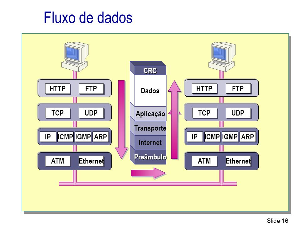 Fluxo de dados UDP TCP FTP HTTP IP ICMP IGMP ARP Ethernet ATM Dados