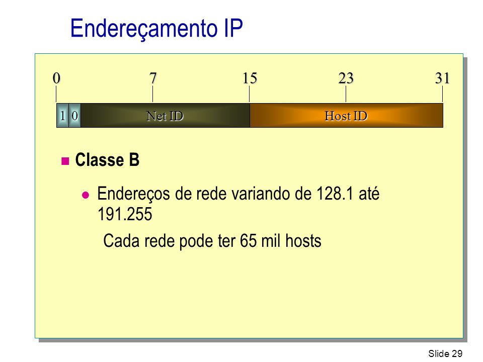 Endereçamento IP Classe B