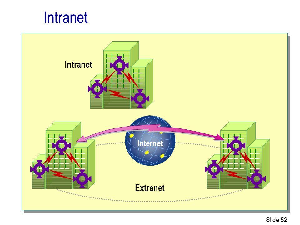 Intranet Intranet Internet Extranet