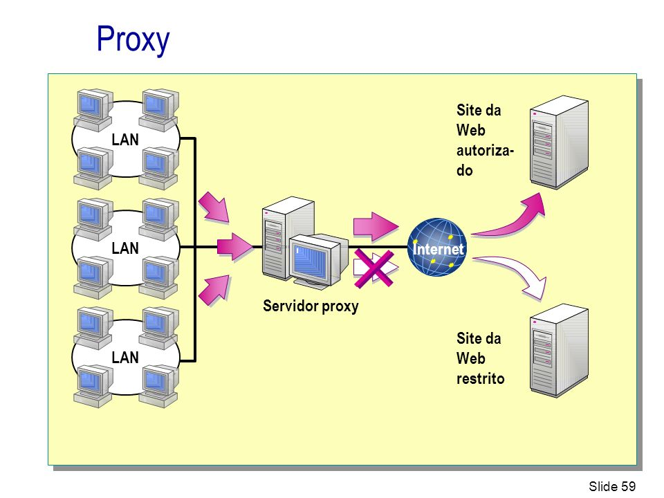 Proxy Site da Web autoriza-do LAN Internet Servidor proxy