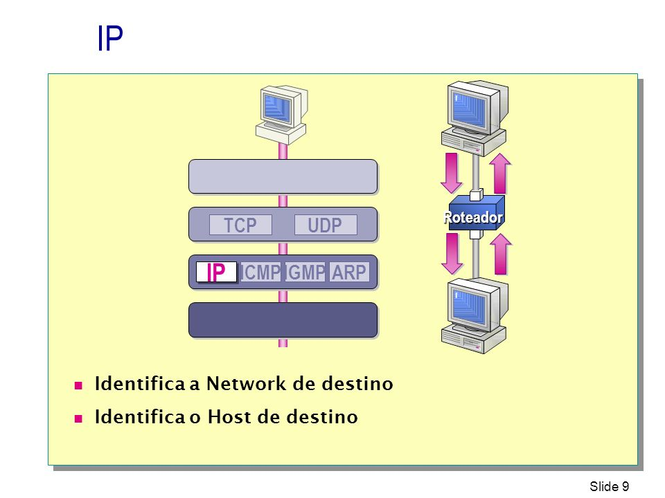 IP IP UDP TCP ICMP IGMP ARP Identifica a Network de destino