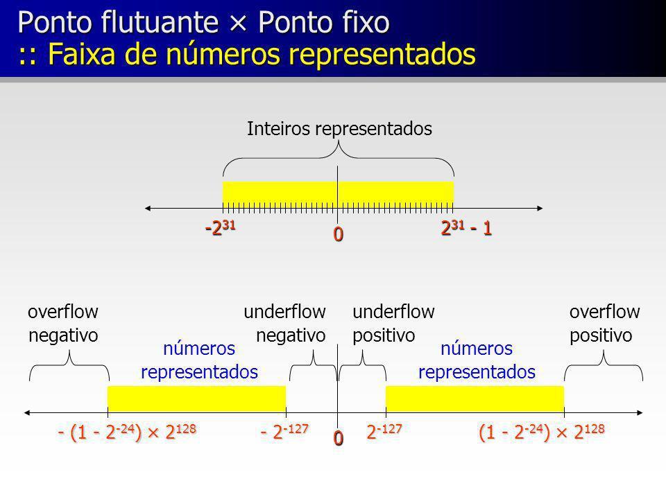 Ponto flutuante × Ponto fixo :: Faixa de números representados
