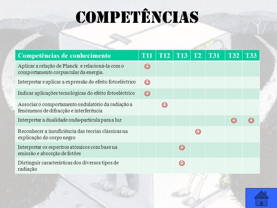 competências Competências de conhecimento T11 T12 T13 T2 T31 T32 T33 