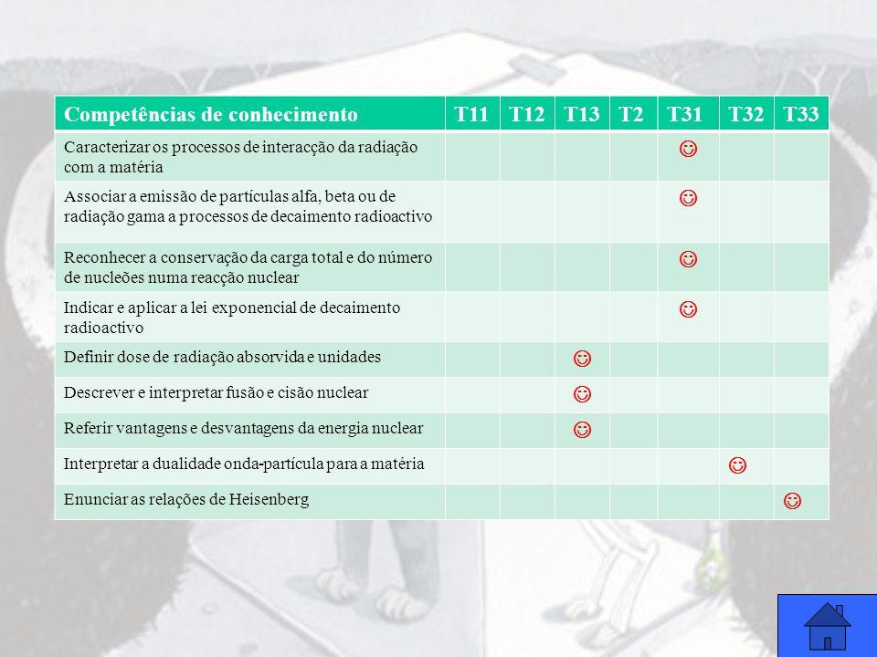 Competências de conhecimento T11 T12 T13 T2 T31 T32 T33 