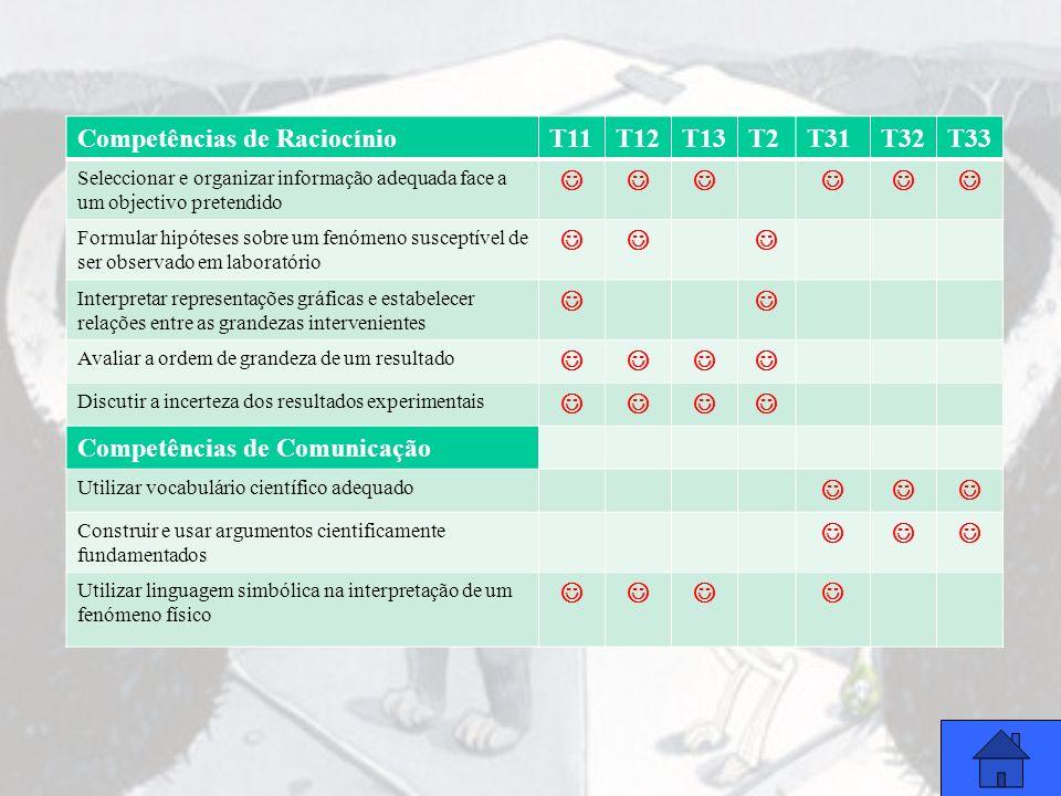 Competências de Raciocínio T11 T12 T13 T2 T31 T32 T33 
