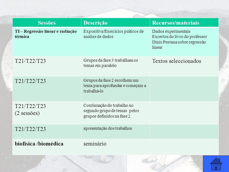 Sessões Descrição Recursos/materiais T21/T22/T23 Textos seleccionados