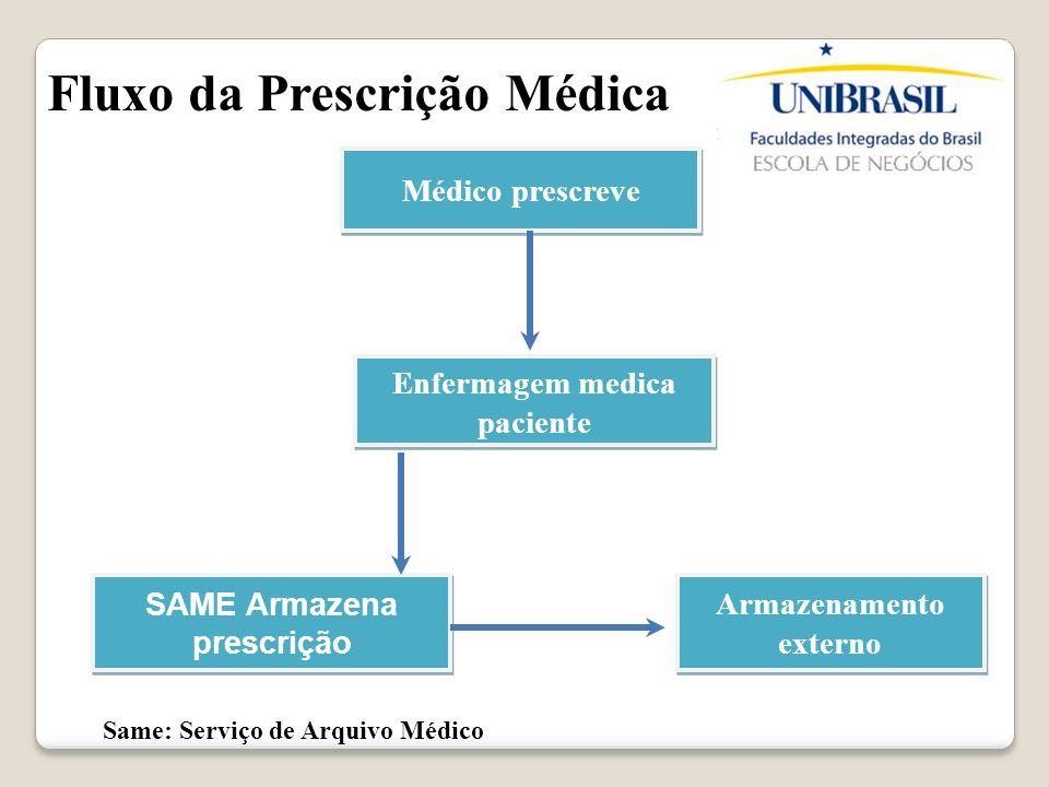 Fluxo da Prescrição Médica