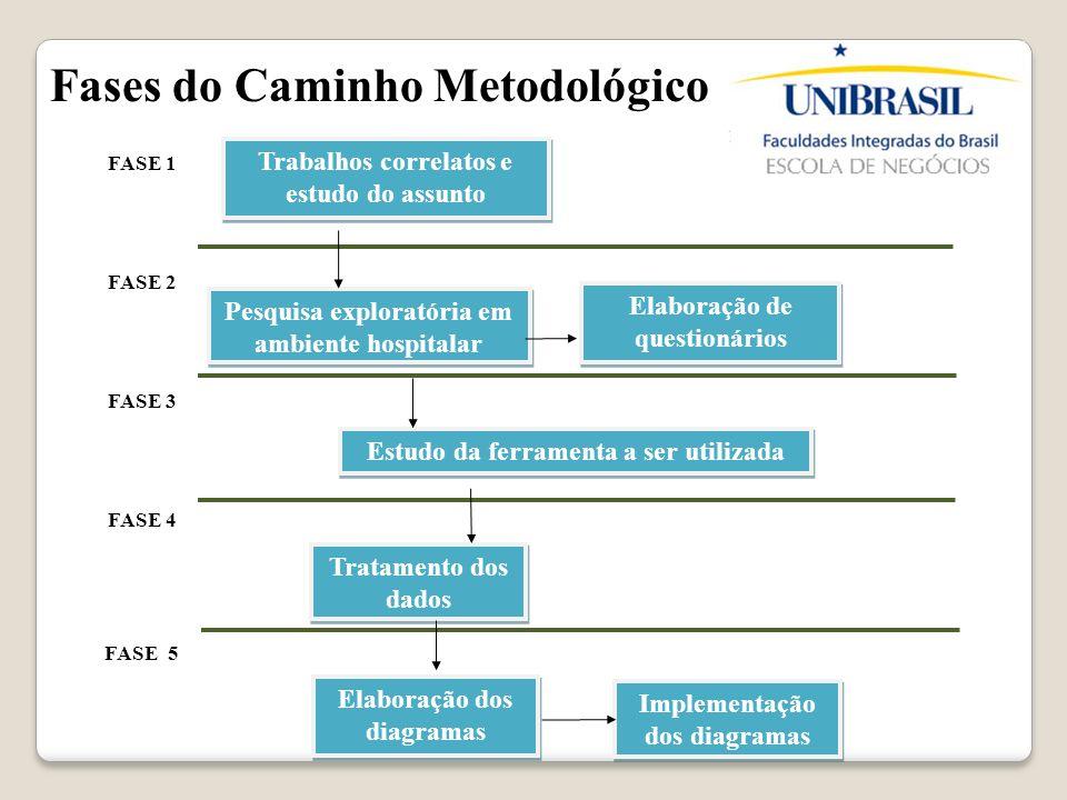 Fases do Caminho Metodológico