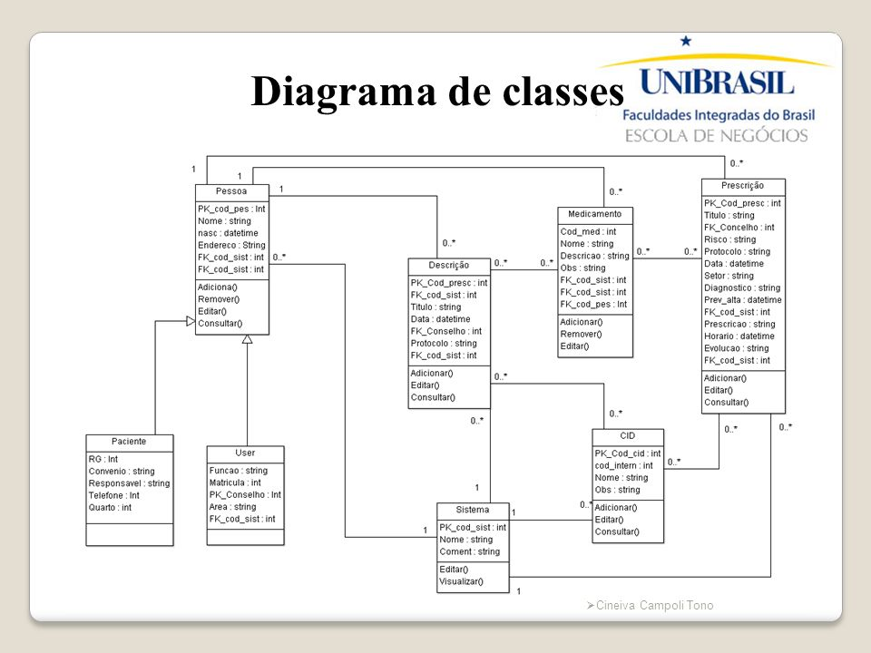 Diagrama de classes Cineiva Campoli Tono