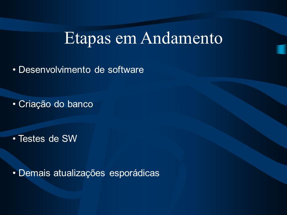 Etapas em Andamento Desenvolvimento de software Criação do banco