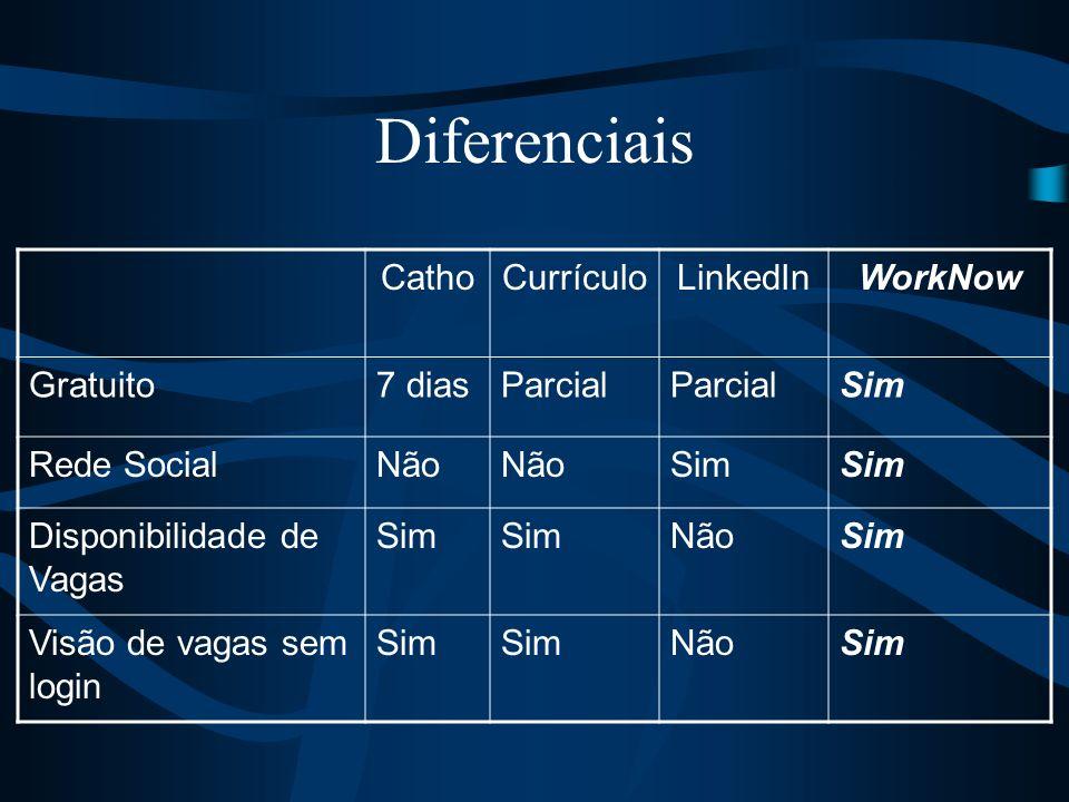 Diferenciais Catho Currículo LinkedIn WorkNow Gratuito 7 dias Parcial