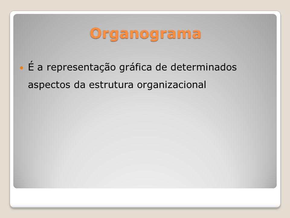 Organograma É a representação gráfica de determinados aspectos da estrutura organizacional