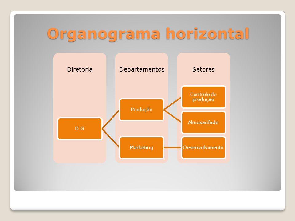 Organograma horizontal