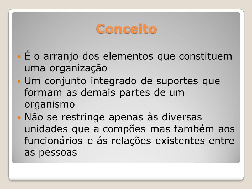 Conceito É o arranjo dos elementos que constituem uma organização