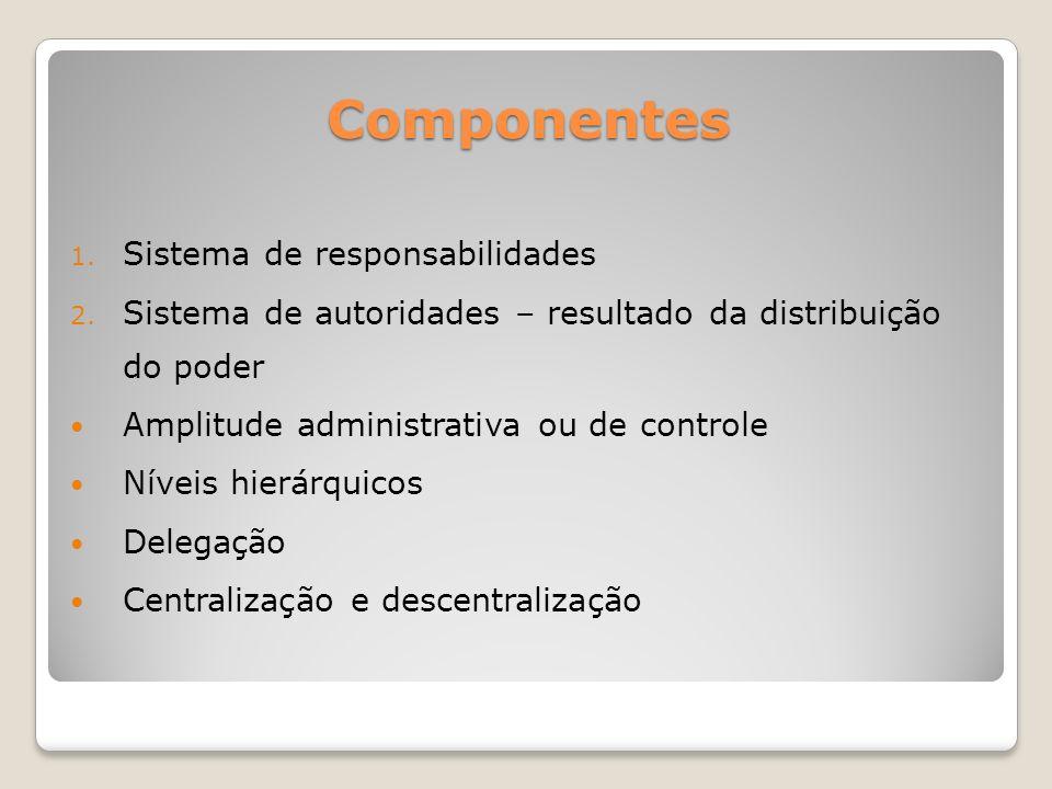 Componentes Sistema de responsabilidades