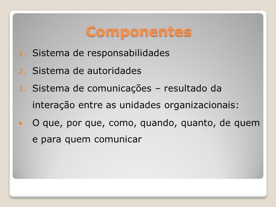 Componentes Sistema de responsabilidades Sistema de autoridades