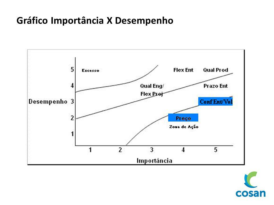 Gráfico Importância X Desempenho