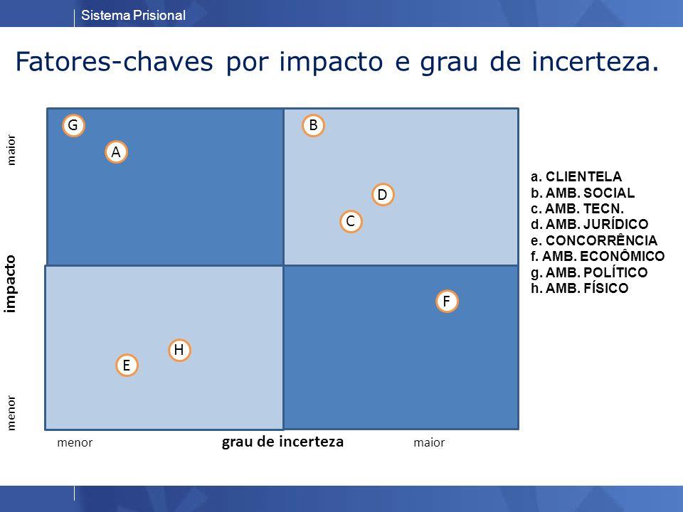 Fatores-chaves por impacto e grau de incerteza.