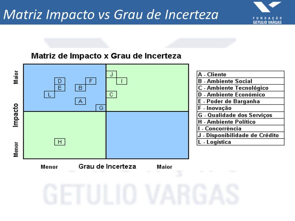 Matriz Impacto vs Grau de Incerteza