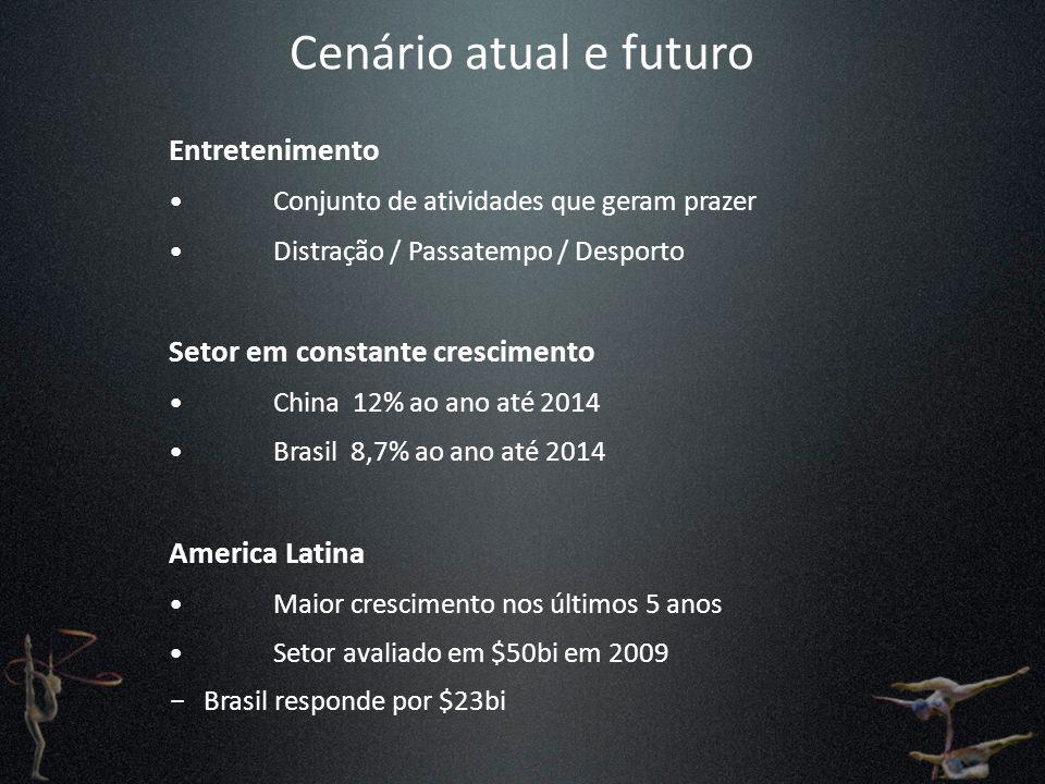 Cenário atual e futuro Entretenimento Setor em constante crescimento