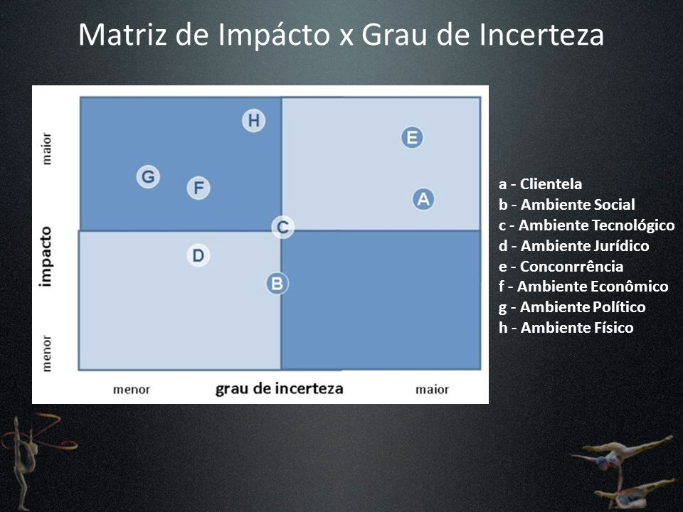 Matriz de Impácto x Grau de Incerteza