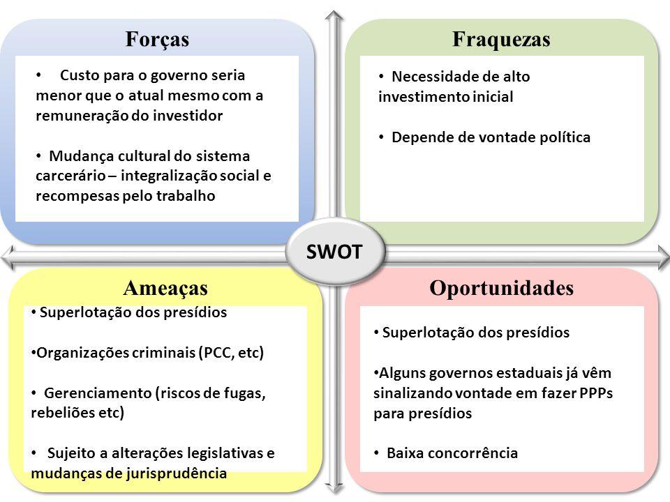 Forças Fraquezas SWOT Ameaças Oportunidades