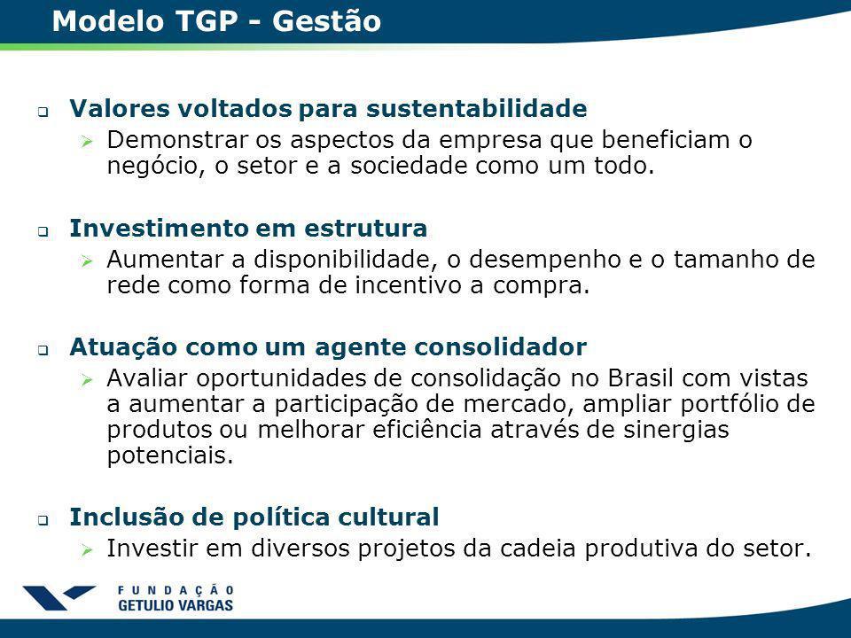 Modelo TGP - Gestão Valores voltados para sustentabilidade