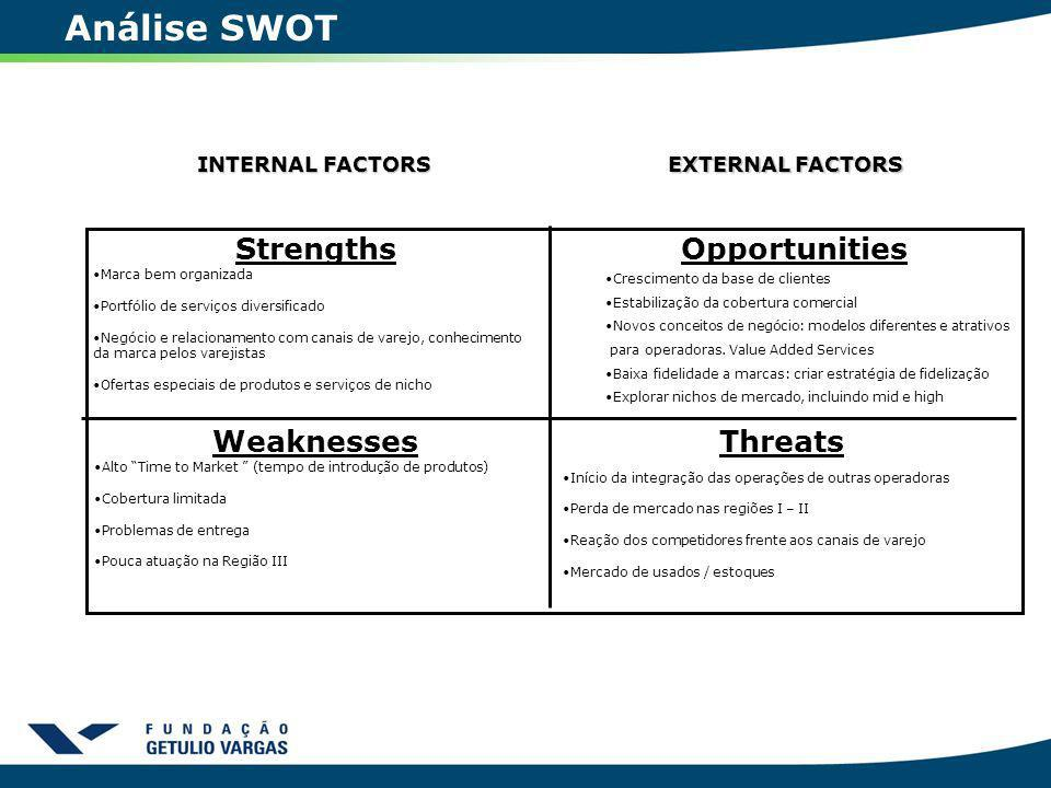 Análise SWOT Strengths Opportunities Weaknesses Threats